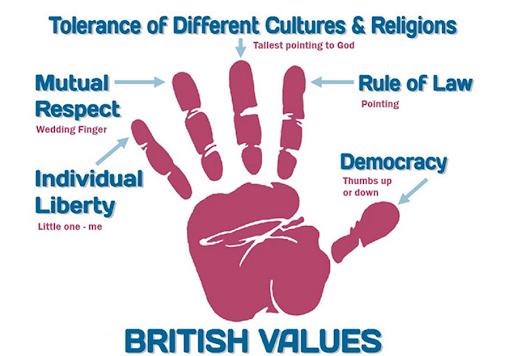 North London Grammar School follows British Values and we teach our students all the related values by embedding them in our curriculum.